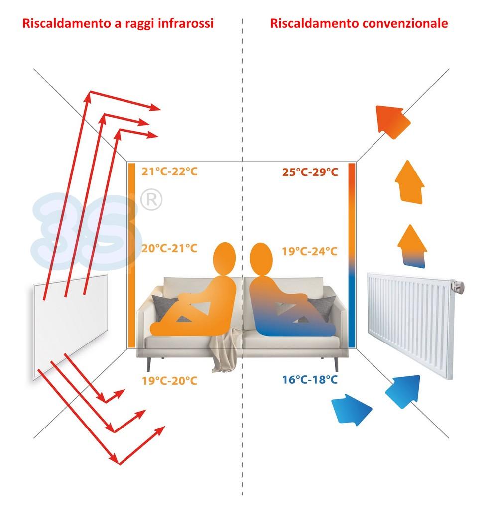 PANNELLI RISCALDANTI INFRAROSSI : Piastra panello riscaldante calorifero elettrico a raggi ...